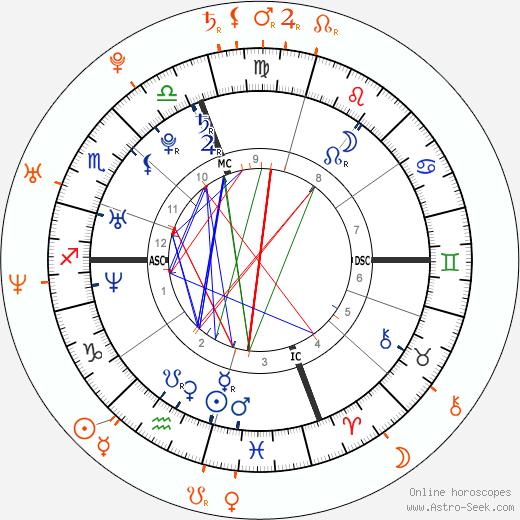 Horoscope Matching, Love compatibility: Paris Hilton and Joe Francis