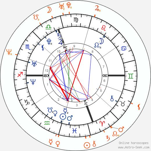 Horoscope Matching, Love compatibility: Paris Hilton and Mark McGrath