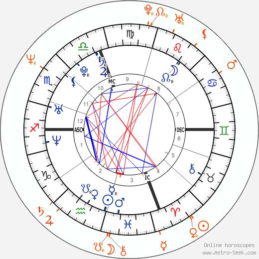 Horoscope Matching, Love compatibility: Paris Hilton and Vincent Gallo