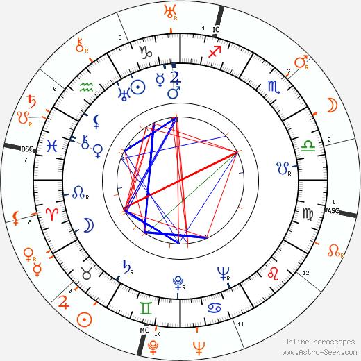 Horoscope Matching, Love compatibility: Patricia Farr and Henry Fonda
