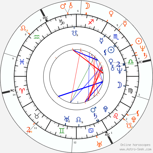 Horoscope Matching, Love compatibility: Patricia Gaul and Jeff Goldblum