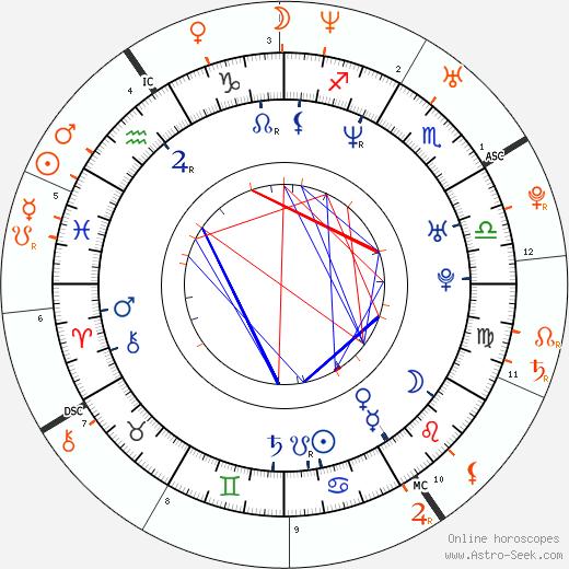 Horoscope Matching, Love compatibility: Patrick Wilson and Jennifer Love Hewitt