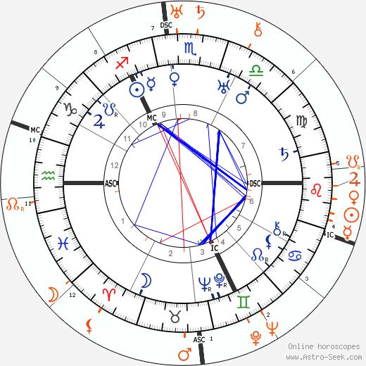 Horoscope Matching, Love compatibility: Paul Bern and Barbara La Marr