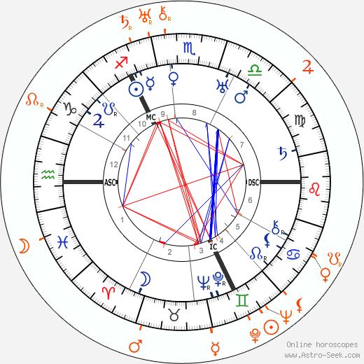Horoscope Matching, Love compatibility: Paul Bern and Virginia Valli