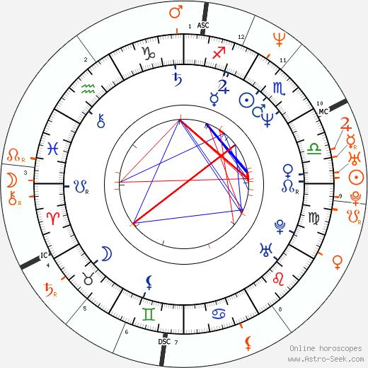 Horoscope Matching, Love compatibility: Paul McGann and Catherine Zeta-Jones