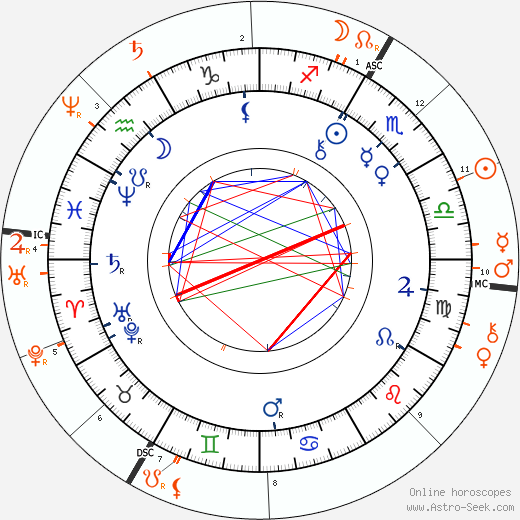 Horoscope Matching, Love compatibility: Paul Rée and Friedrich Nietzsche