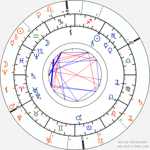 Horoscope Matching, Love compatibility: Paul Rée and Lou Andreas-Salomé