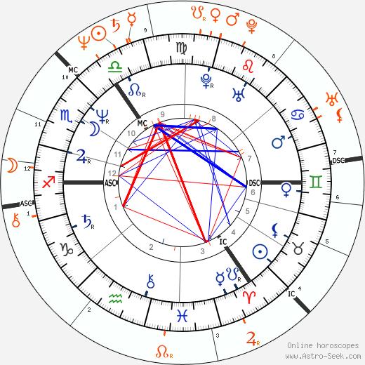 Horoscope Matching, Love compatibility: Paula Yates and Bob Geldof