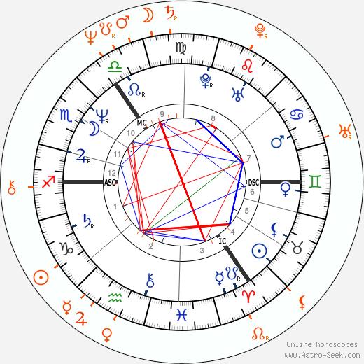 Horoscope Matching, Love compatibility: Paula Yates and David Johansen