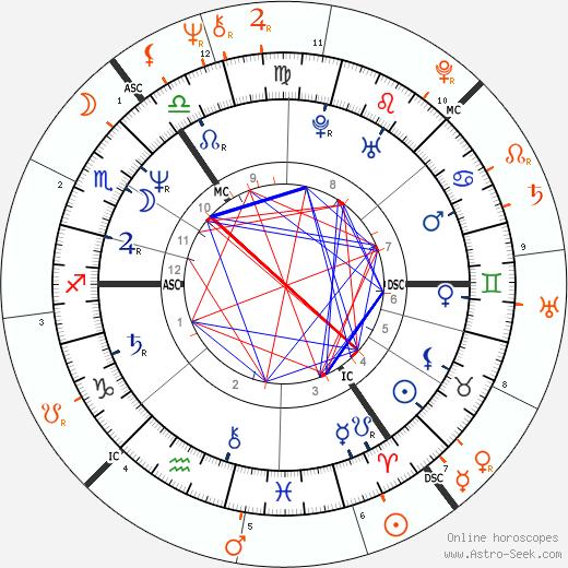 Horoscope Matching, Love compatibility: Paula Yates and Eric Clapton