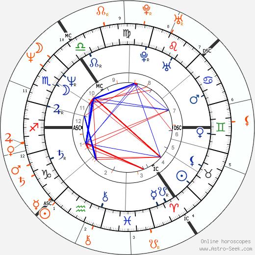 Horoscope Matching, Love compatibility: Paula Yates and Michael Hutchence