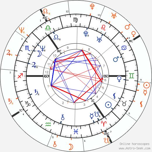 Horoscope Matching, Love compatibility: Paula Yates and Rupert Everett