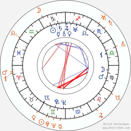 Horoscope Matching, Love compatibility: Pauline Starke and Howard Hawks