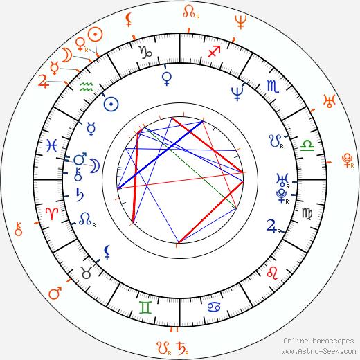 Horoscope Matching, Love compatibility: Pauly Shore and Tiffani Thiessen