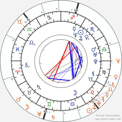 Horoscope Matching, Love compatibility: Peta Wilson and Mick Jagger