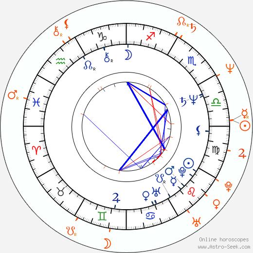 Horoscope Matching, Love compatibility: Peter Horton and Linda Hamilton