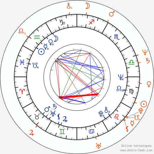 Horoscope Matching, Love compatibility: Peter Tork and Deborah Van Valkenburgh