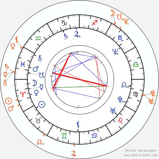Horoscope Matching, Love compatibility: Petr Sepéši and Iveta Bartošová