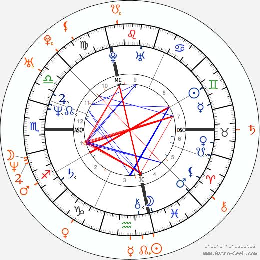 Horoscope Matching, Love compatibility: Prince and Heidi Mark