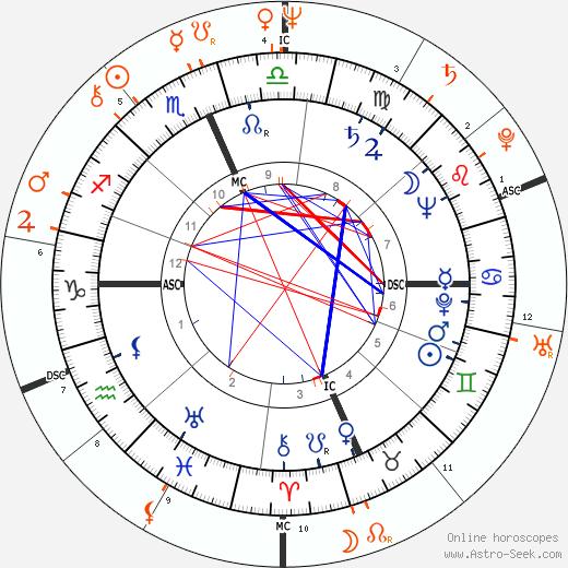 Horoscope Matching, Love compatibility: Prince Philip, Duke of Edinburgh and Prince Charles
