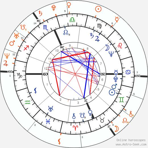 Horoscope Matching, Love compatibility: Prince Philip, Duke of Edinburgh and Prince Harry Windsor