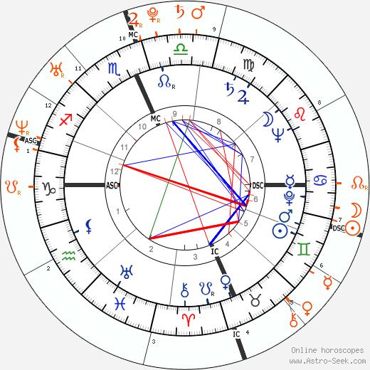 Horoscope Matching, Love compatibility: Prince Philip, Duke of Edinburgh and Prince William, Duke of Cambridge