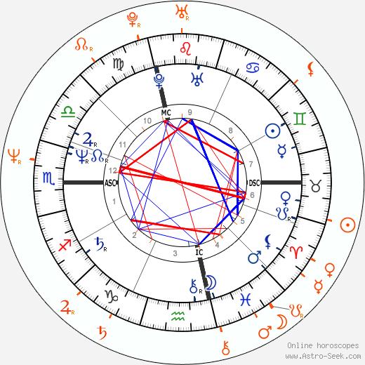 Horoscope Matching, Love compatibility: Prince and Tatiana Thumbtzen