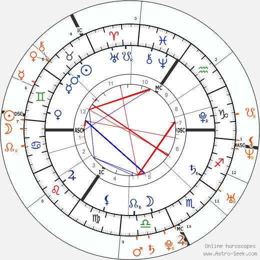 Horoscope Matching, Love compatibility: Princess Charlotte of Cambridge and Prince William, Duke of Cambridge