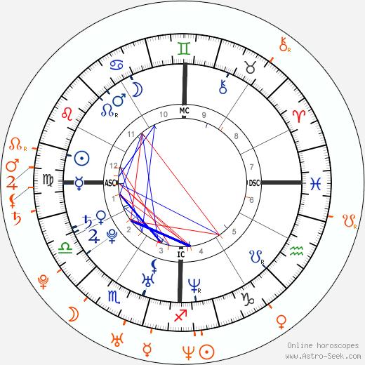 Horoscope Matching, Love compatibility: Rachel Bilson and Adam Brody