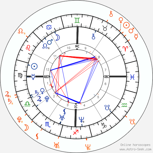 Horoscope Matching, Love compatibility: Rachel Bilson and Hayden Christensen