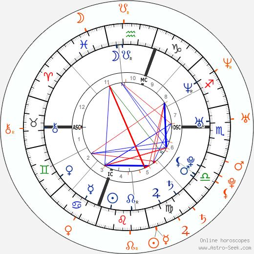 Horoscope Matching, Love compatibility: Rachel Miner and Macaulay Culkin