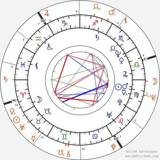 Horoscope Matching, Love compatibility: Rachel Ward and Jack Nicholson