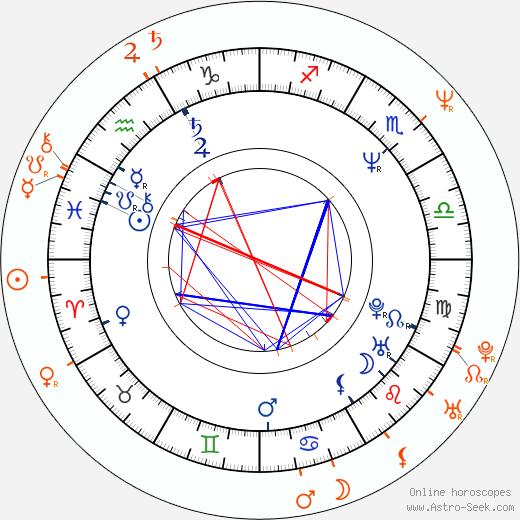 Horoscope Matching, Love compatibility: Rae Dawn Chong and John Stockwell