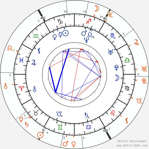 Horoscope Matching, Love compatibility: Rafael Amargo and Naomi Campbell