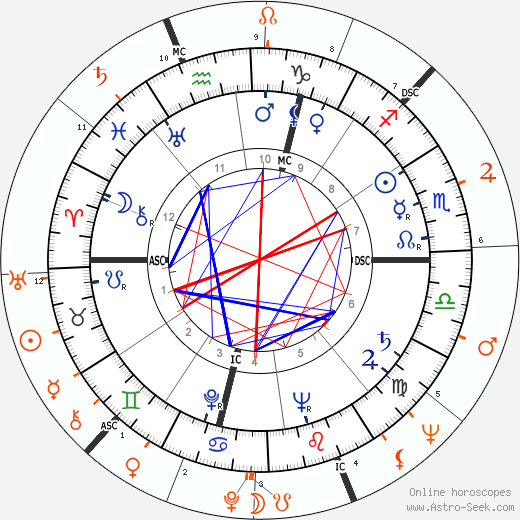 Horoscope Matching, Love compatibility: Ralph Meeker and Salome Jens
