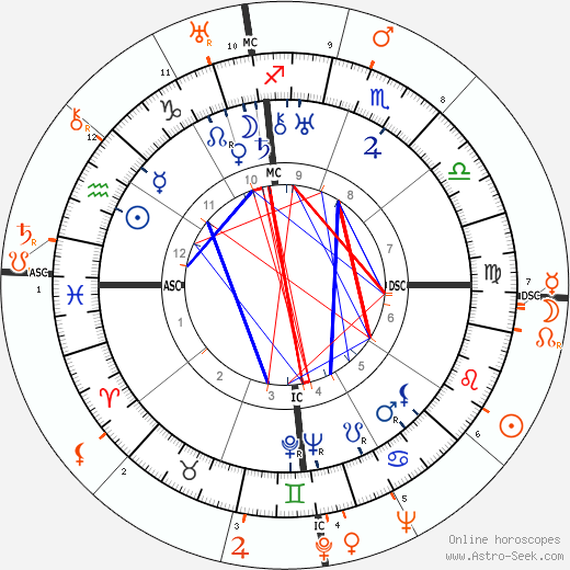 Horoscope Matching, Love compatibility: Ramon Novarro and Myrna Loy