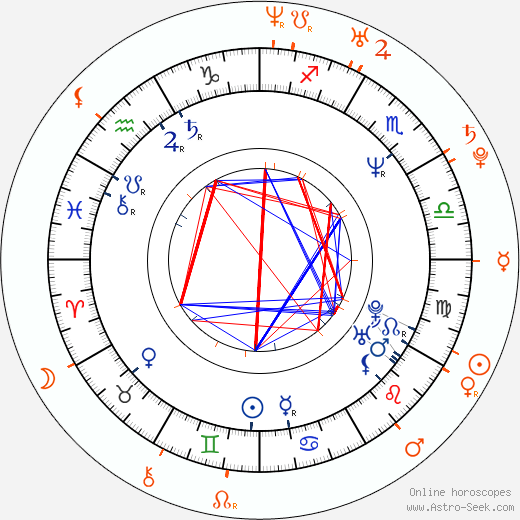 Horoscope Matching, Love compatibility: Randy Spears and Kimberly Kane