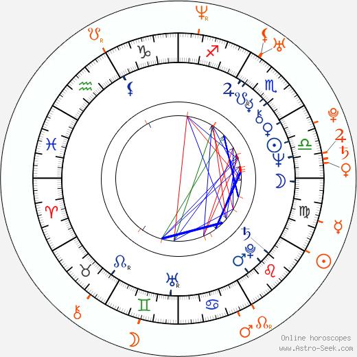 Horoscope Matching, Love compatibility: Randy West and Carmen Luvana