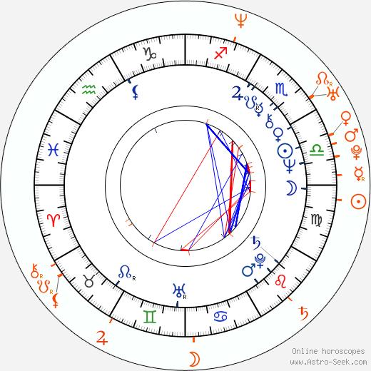 Horoscope Matching, Love compatibility: Randy West and Daniella Rush