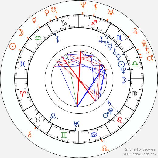 Horoscope Matching, Love compatibility: Randy West and Jenna Haze
