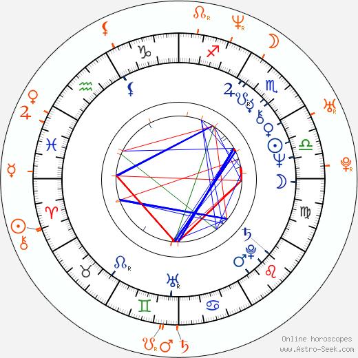 Horoscope Matching, Love compatibility: Randy West and Jenna Jameson