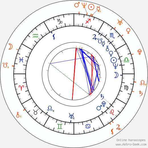 Horoscope Matching, Love compatibility: Randy West and Nina Kornikova