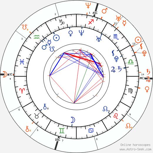 Horoscope Matching, Love compatibility: Ray J and Kim Kardashian