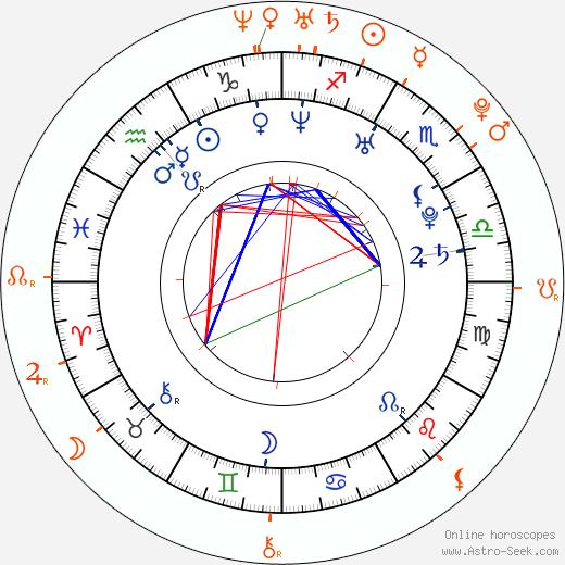 Horoscope Matching, Love compatibility: Ray J and Teairra Mari