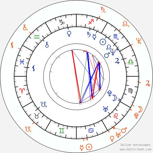 Horoscope Matching, Love compatibility: Ray McKinnon and Lisa Blount