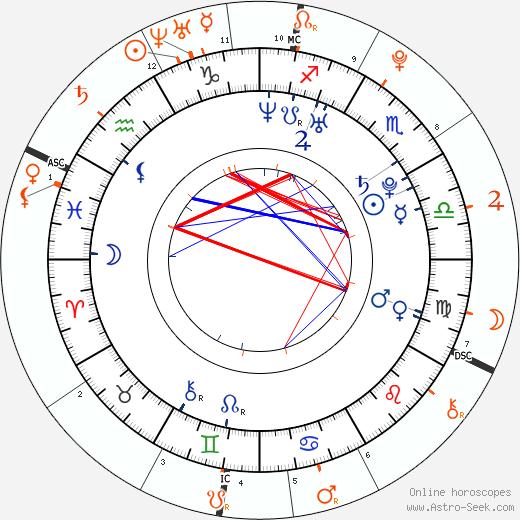 Horoscope Matching, Love compatibility: Rebecca Ferguson and Zayn Malik