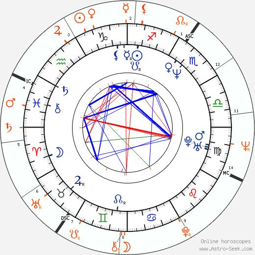 Horoscope Matching, Love compatibility: Rebecca Gibney and Jack Jones