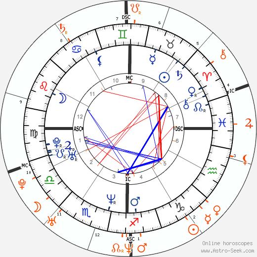 Horoscope Matching, Love compatibility: Renée Zellweger and Bradley Cooper