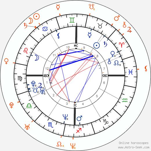 Horoscope Matching, Love compatibility: Renée Zellweger and Jack White