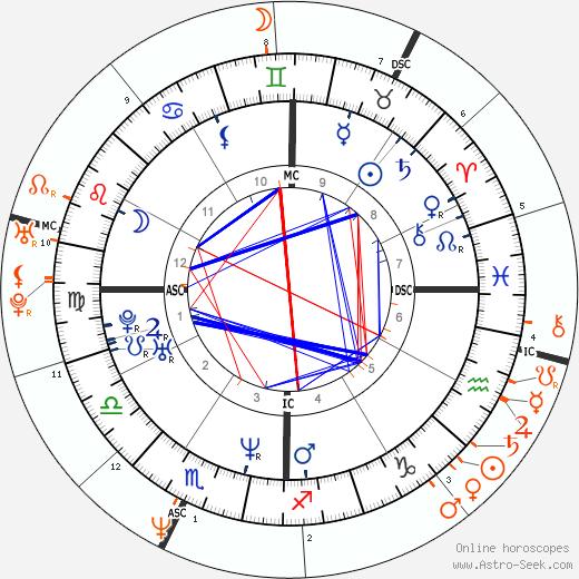 Horoscope Matching, Love compatibility: Renée Zellweger and Jim Carrey